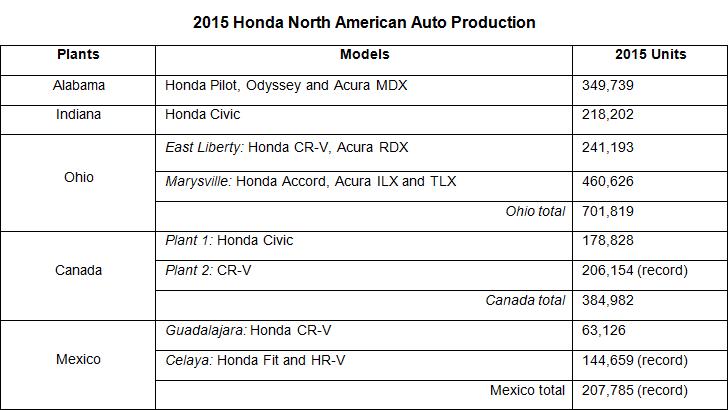 Welcome to Honda Manufacturing of Ohio - Honda of America Mfg