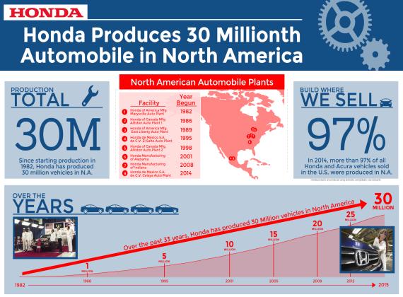 30 Million Automobiles