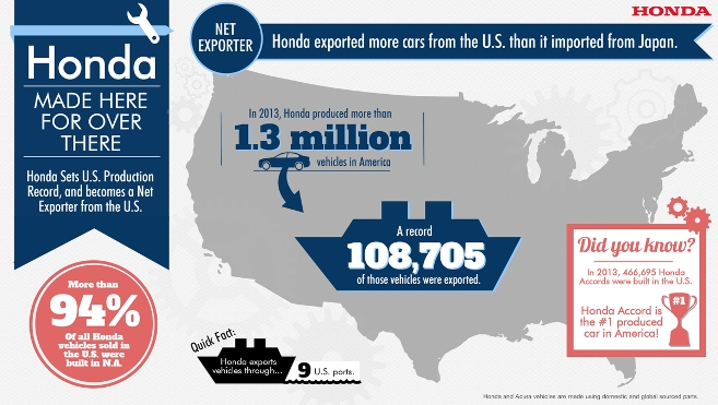 American Honda Became A Net Exporter In The US For First Time 2013